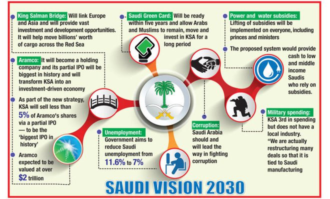 Infosources dubbed saudi arabias vision 2030 the prince says that the new economic blueprint will increase the role of the private sector from 40 percent to 60 malvernweather Choice Image